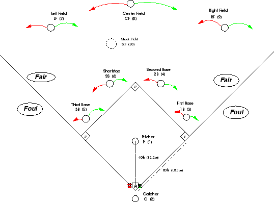 1 Terms Default Con Uration. \begin Ure\begincenter \parbox65in. Rover. Baseball Positions Diagram With Rover At Scoala.co